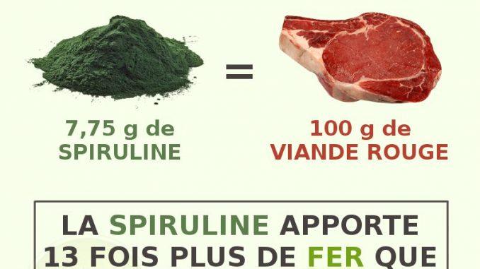 fer-spiruline-viande-infographie-678x381