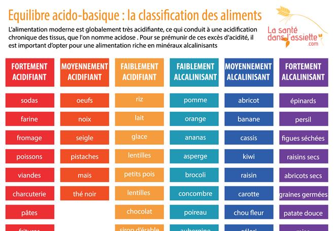 aliments-acido-basique2